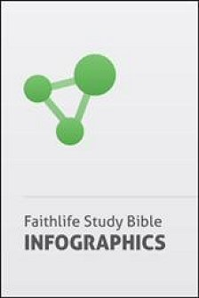 Faithlife Study Bible Infographics